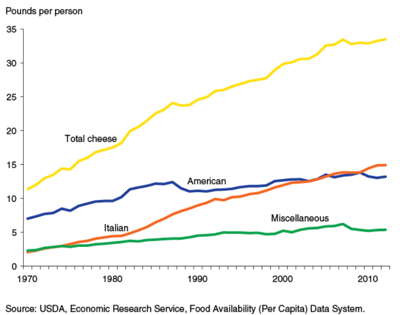 Figure 1 – Cheese availability continues to rise