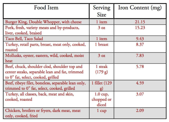 Iron Deficiency Anemia – Causes, Diets, & Treatments